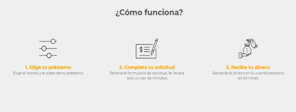 Cómo funciona Solcredito España