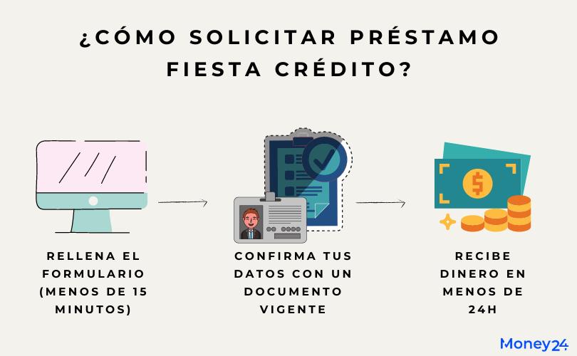 Cómo solicitar préstamo fiesta crédito