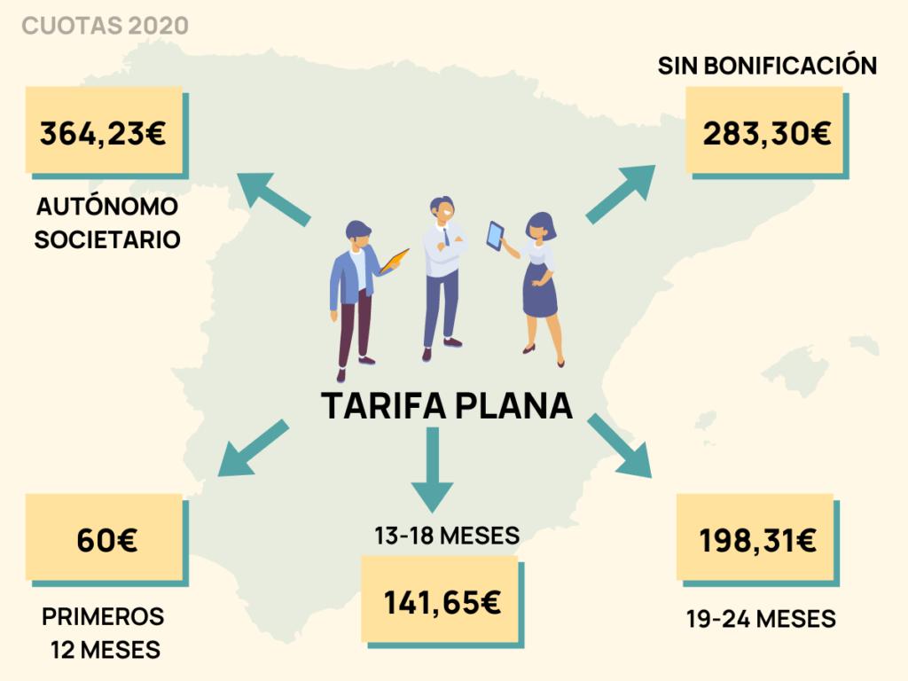 tarifas autonomos 2020