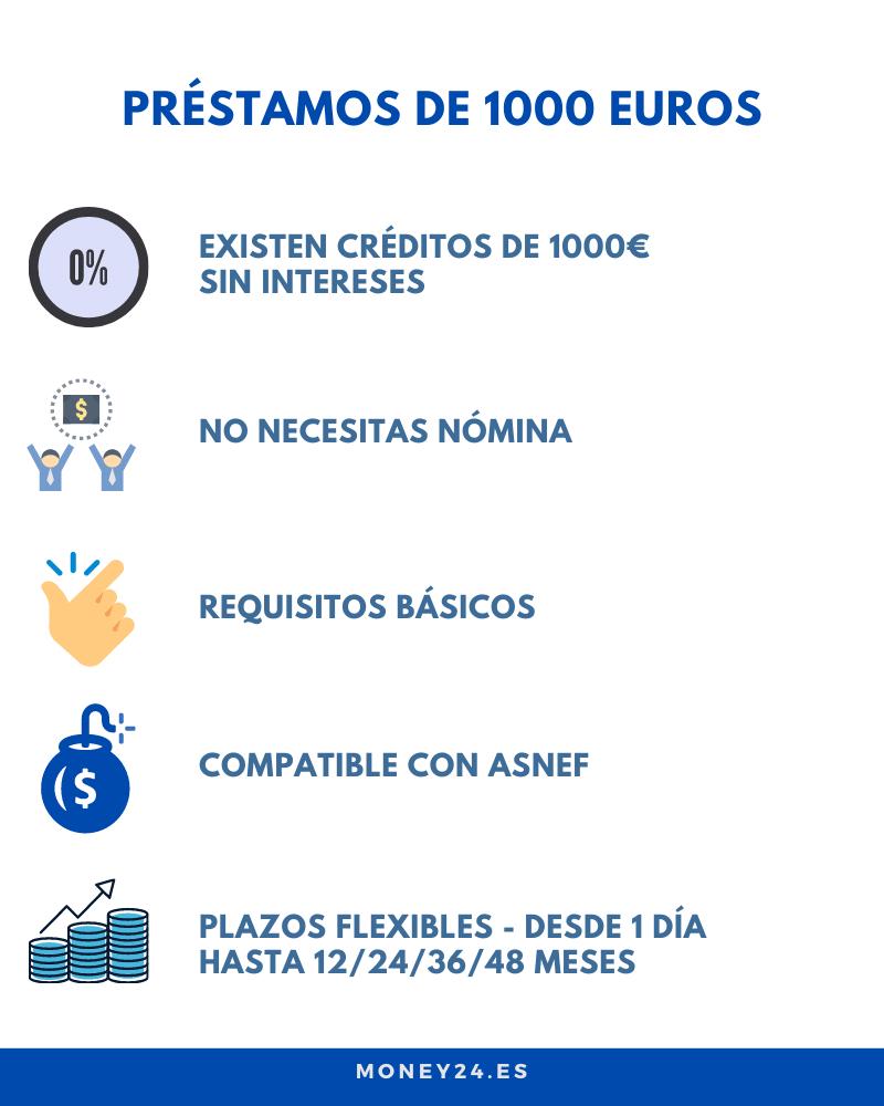 Ventajas de un préstamo de 1000 euros online