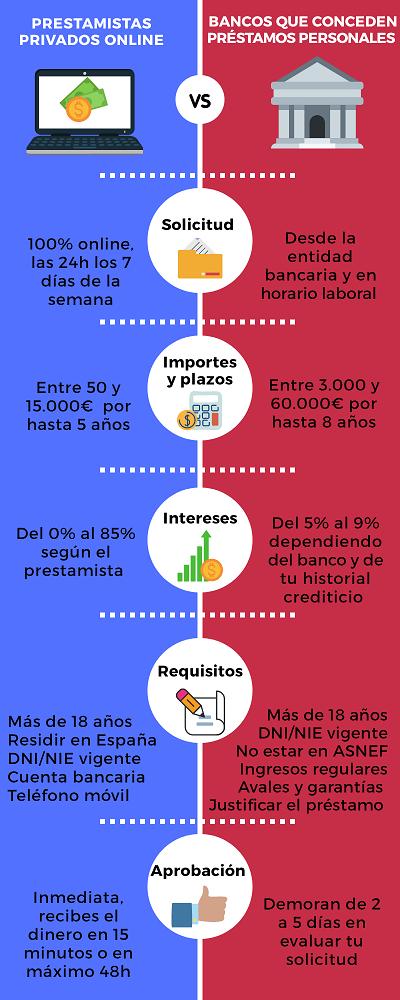 Banco que conceden préstamos personales infografía