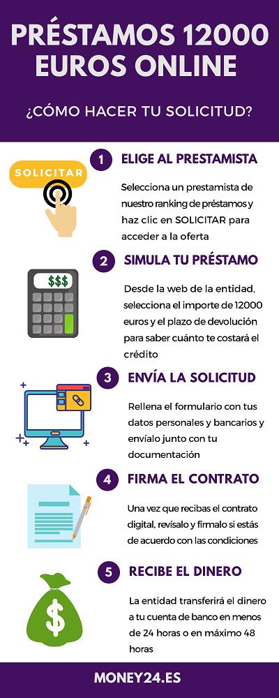 Préstamos 12000 euros online infografía
