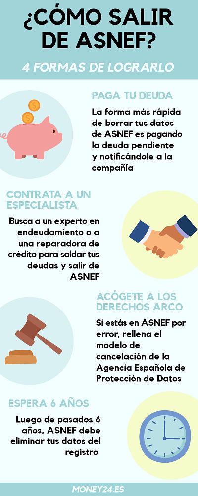 Como salir de ASNEF infografía