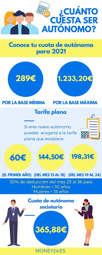 Cuota de autónomo 2021 infografía