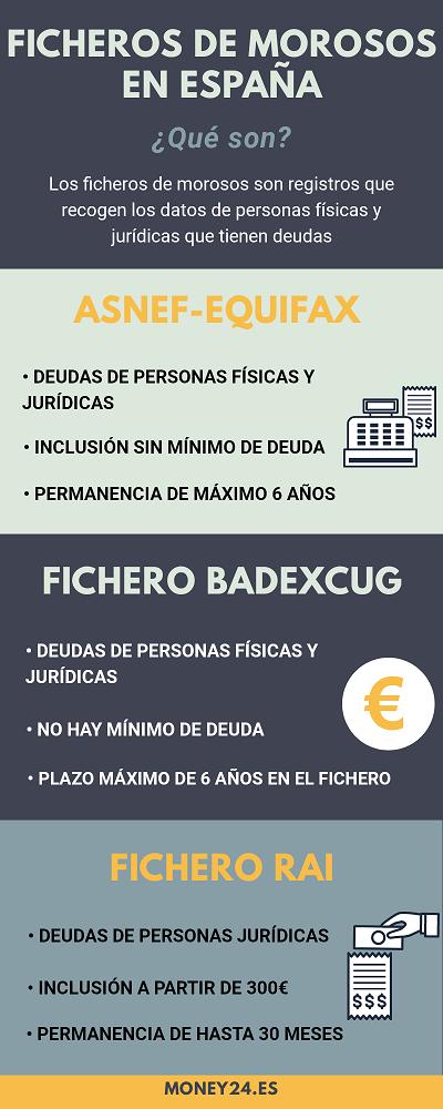 Ficheros de morosos en España Infografía