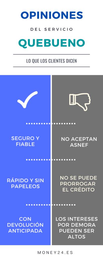 Opiniones Crédito Quebueno Infografía