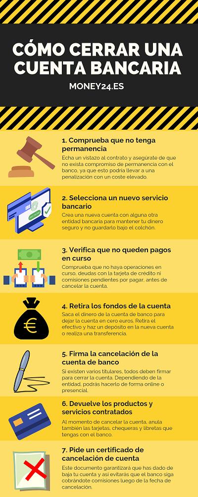 Cómo cerrar una cuenta bancaria infografía