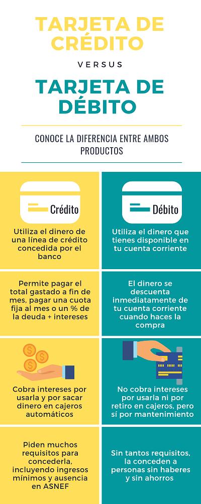 Diferencia entre tarjeta de crédito y débito infografía