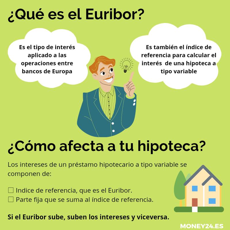 Infografía qué es el Euribor