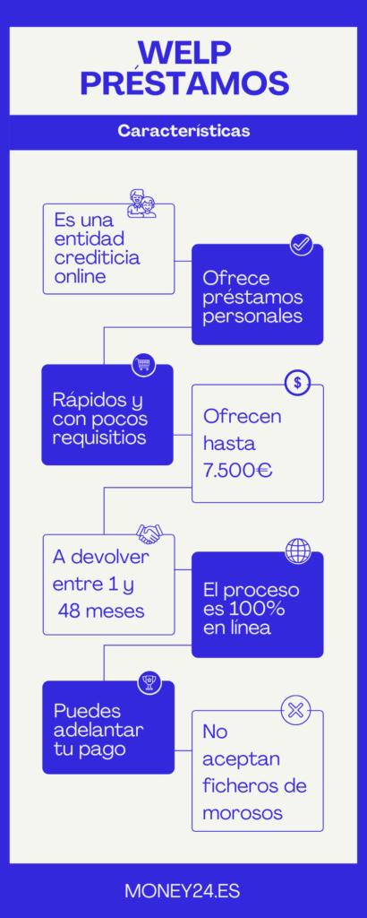 Welp Crédito Infografía