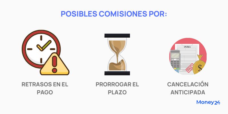 Prestamos personales y posibles comisiones