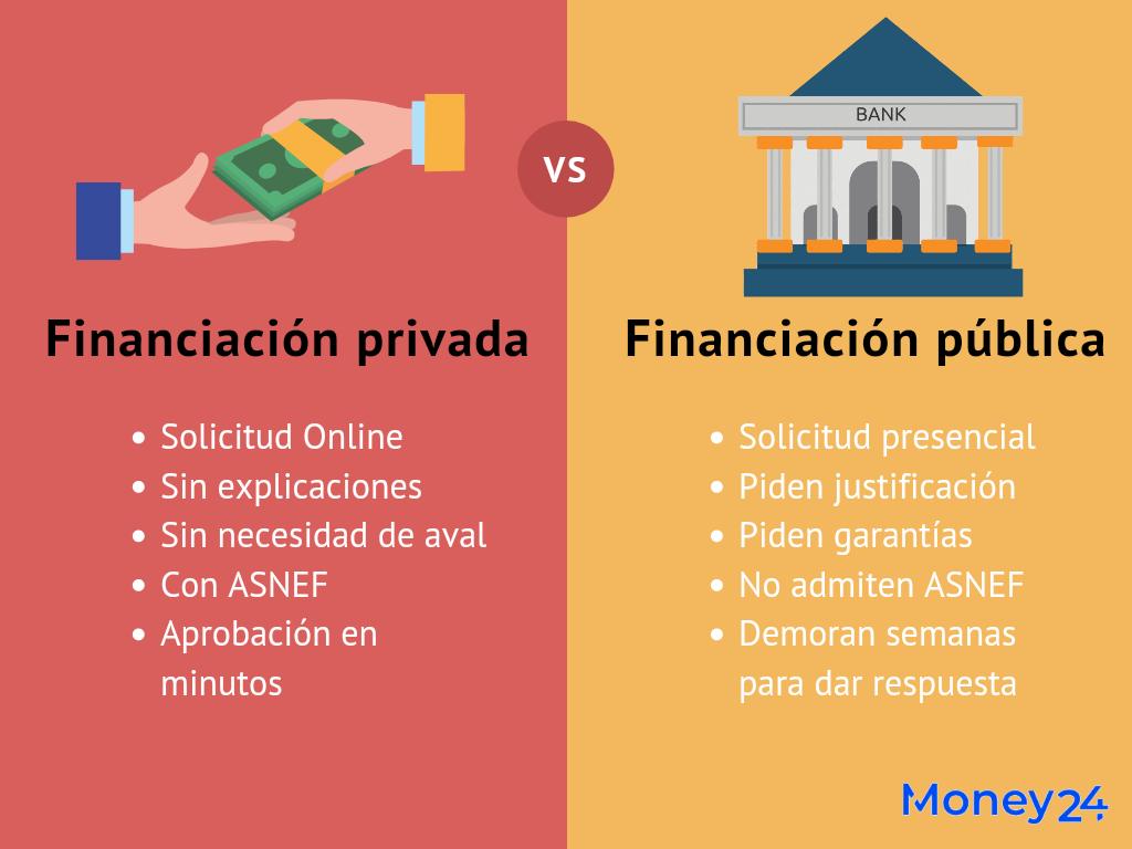 Financiación privada vs financiación pública