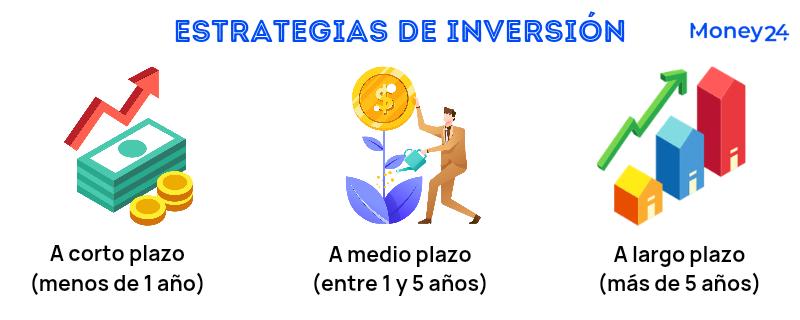 Tipos de estrategias de inversión
